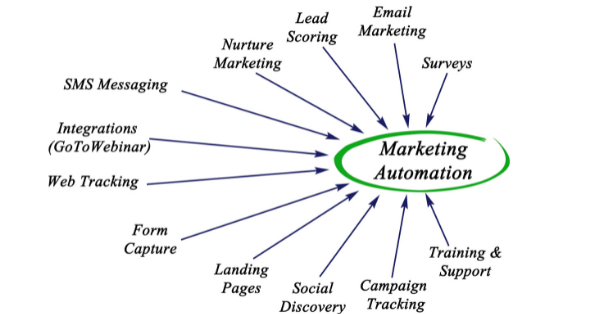 INTEGRATING A CRM WITH A MARKETING AUTOMATION PLATFORM